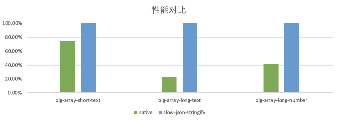 slow-json-stringify_和原生方法性能对比