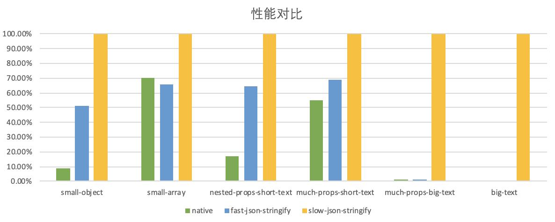 slow-json-stringify_性能对比