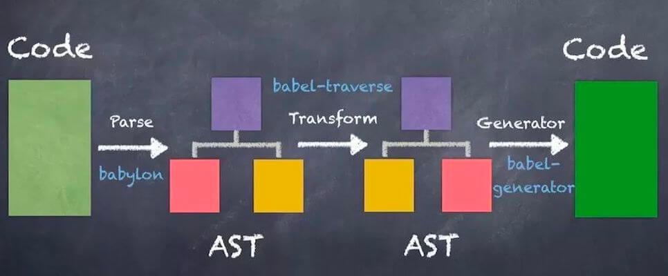 Babel 转换 JS 代码流程