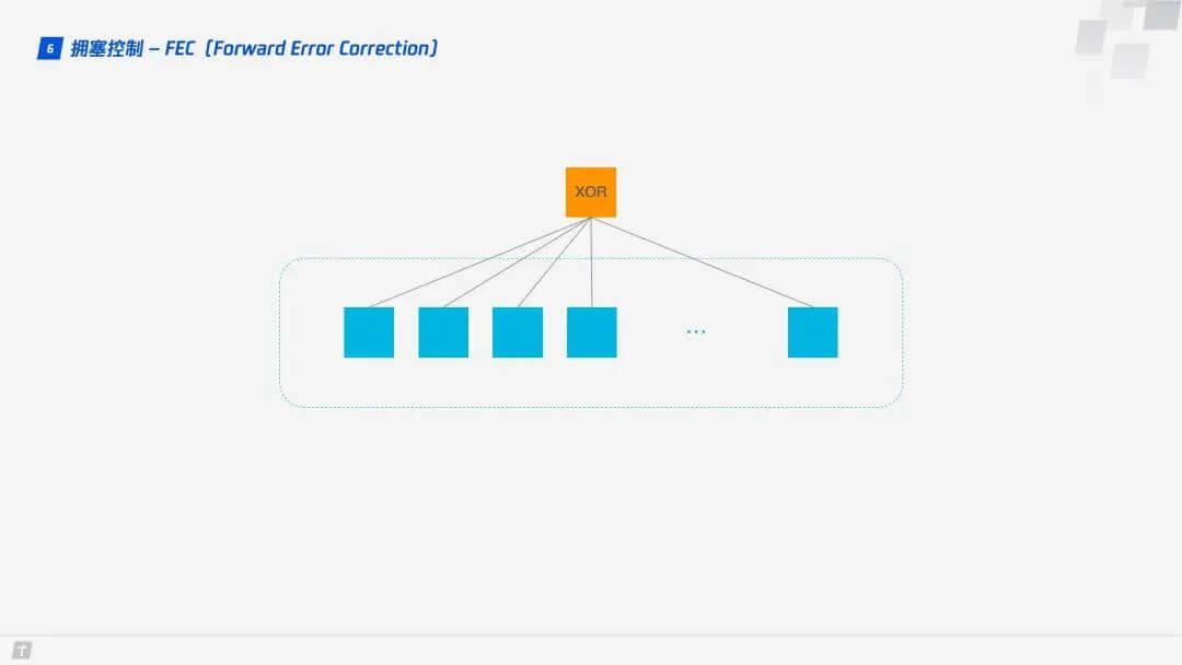 拥塞控制 - FEC(Forward Error Correction)