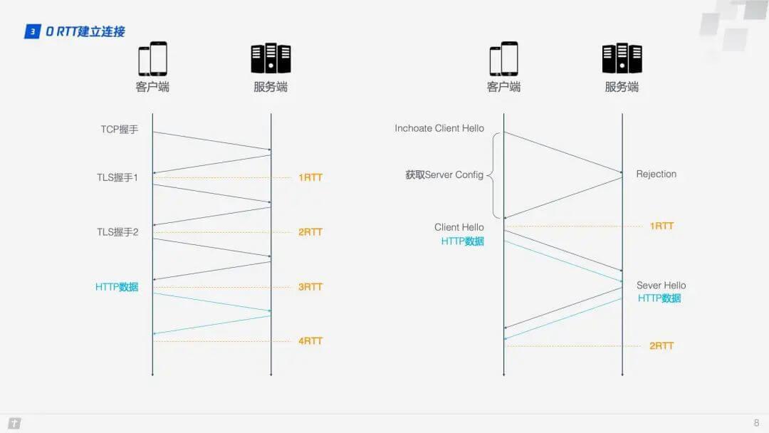 0 RTT建立连接