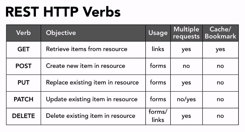 REST 支持的 HTTP 动词