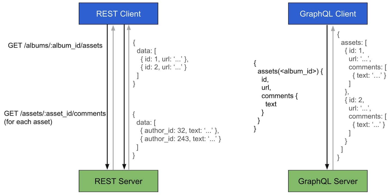 REST Client 和 GraphQL Client 对比