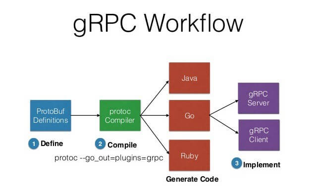 gRPC Workflow