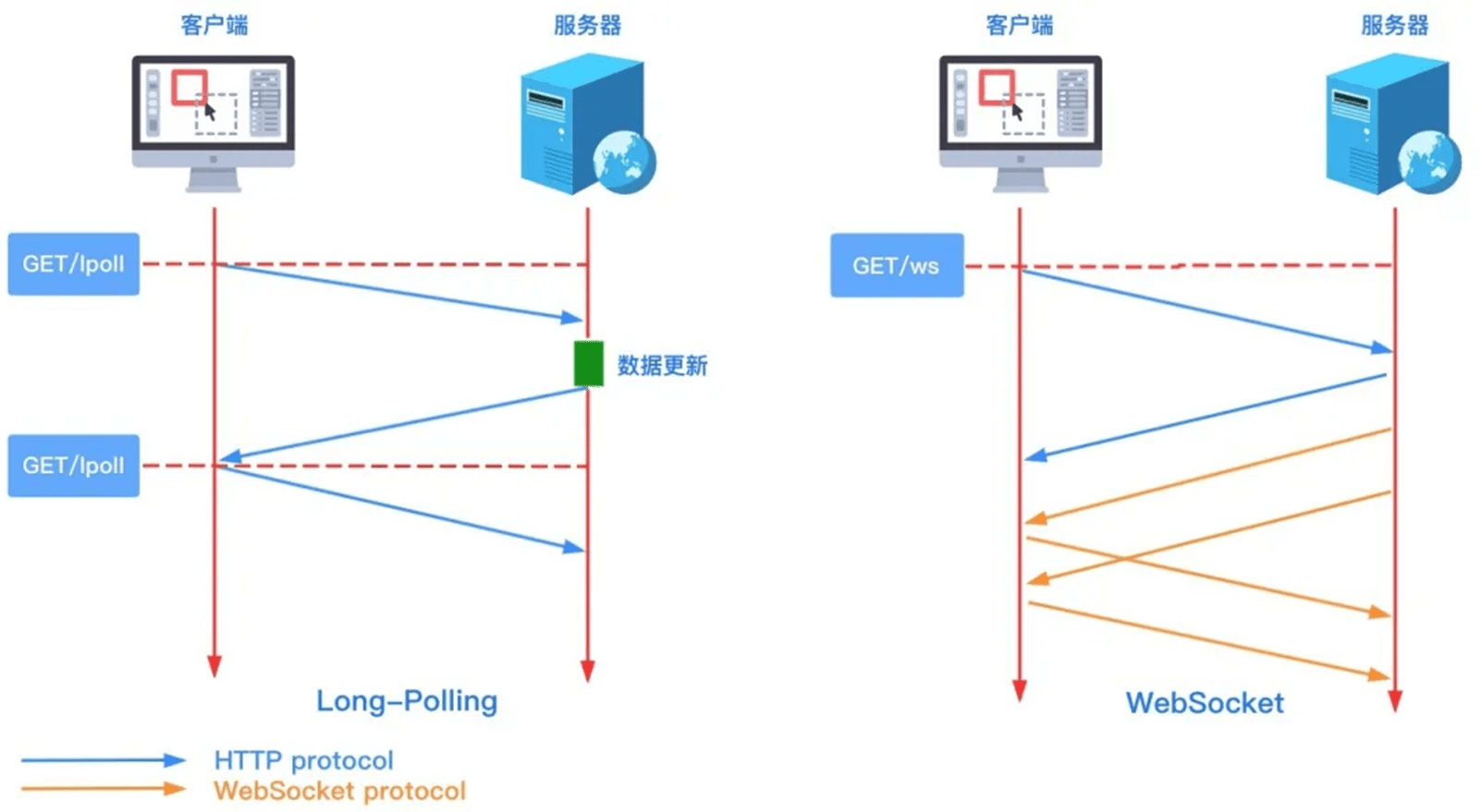 WebSocket vs 长轮询