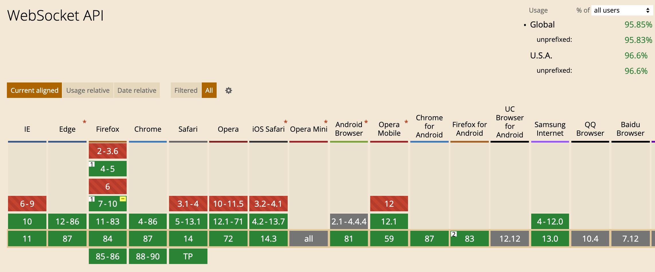 WebSocket 技术在各大主流浏览器的兼容性