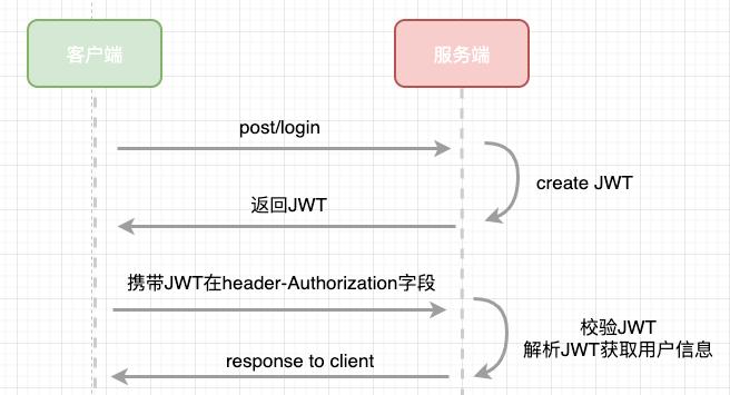 JWT 登录流程图