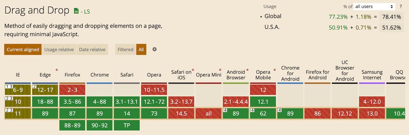 HTML5 拖放功能在各浏览器的兼容情况