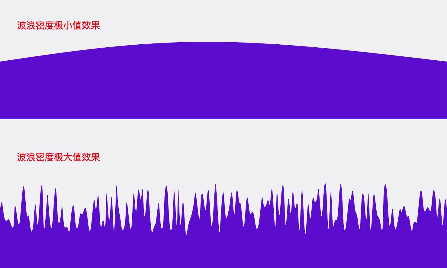 波浪密度对比