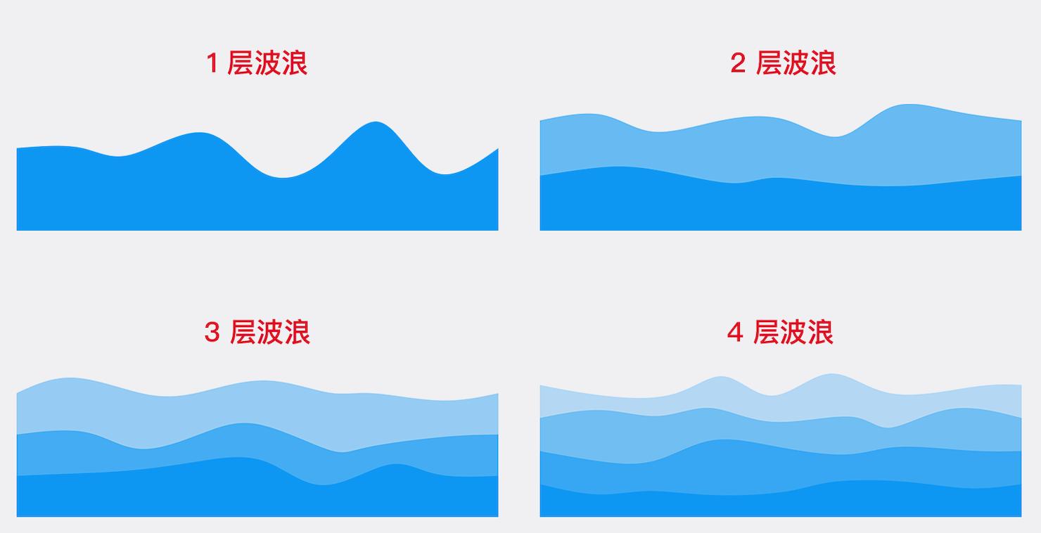 波浪图层数效果对比